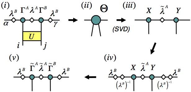 iMPS diagrams